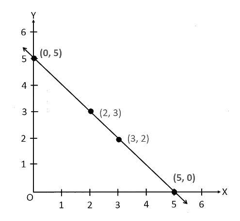 Draw the line passing through (2, 3) and (3, 2). Find the coordinates of the points at which this line meets the x-axis and y-axis.