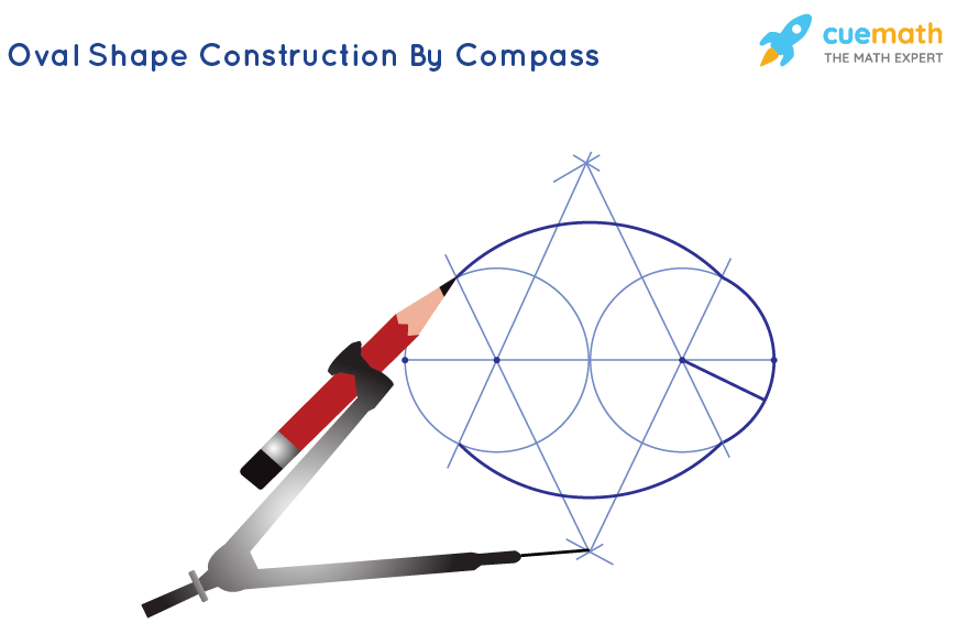 Oval shape Construction By compass