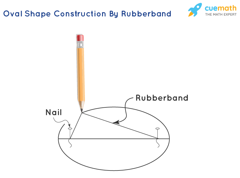 oval shape construction by rubberband