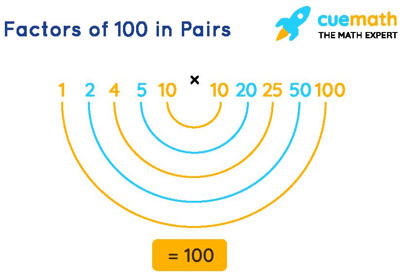 Factors of 100 in Pairs