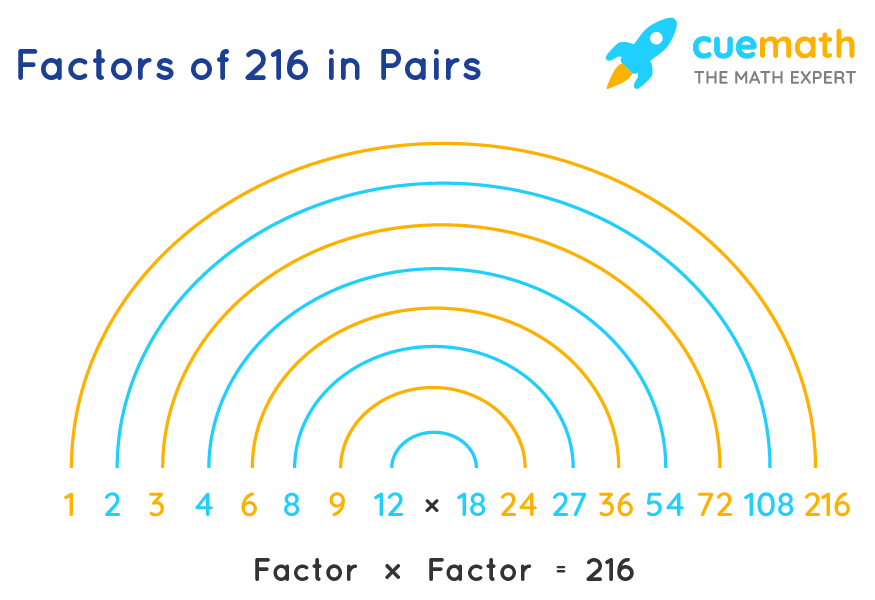 Factors of 216 in Pairs