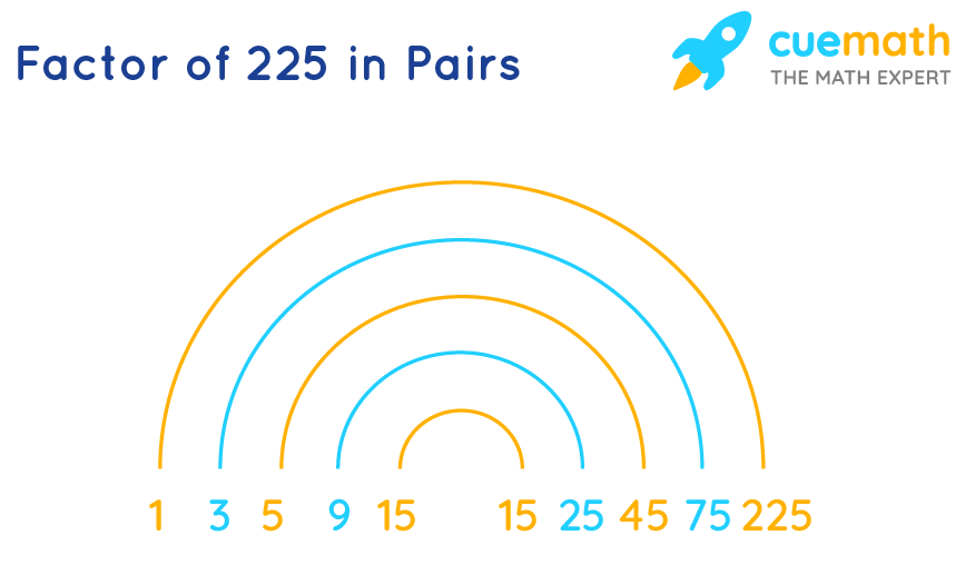 Factors of 225 in Pairs