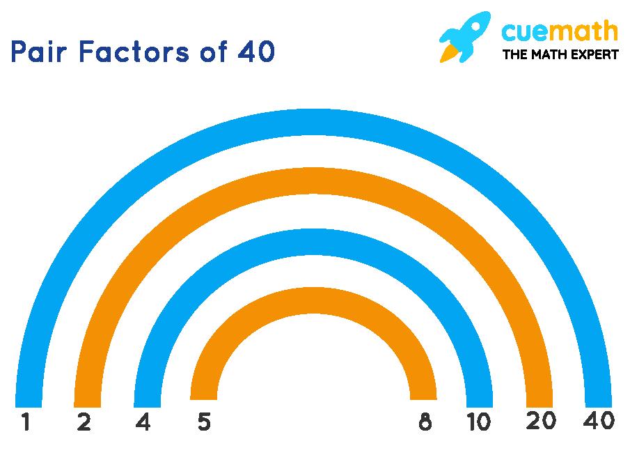 Factors of 40 in Pairs