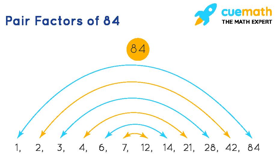 factors of 84 in pairs
