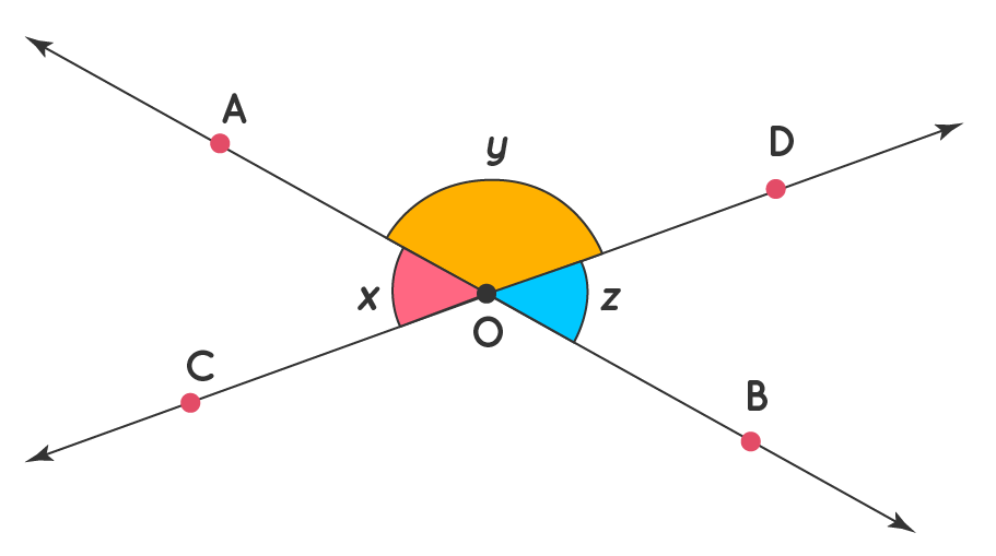 Pair of angles example