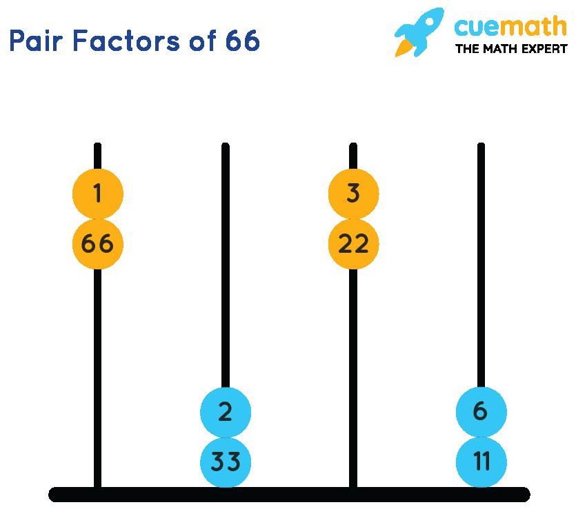factors of 66 in pairs
