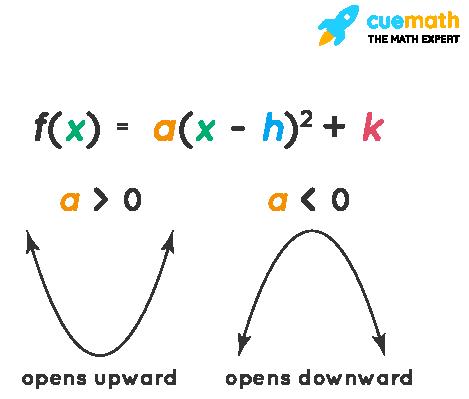 Parabola of quadratic functions