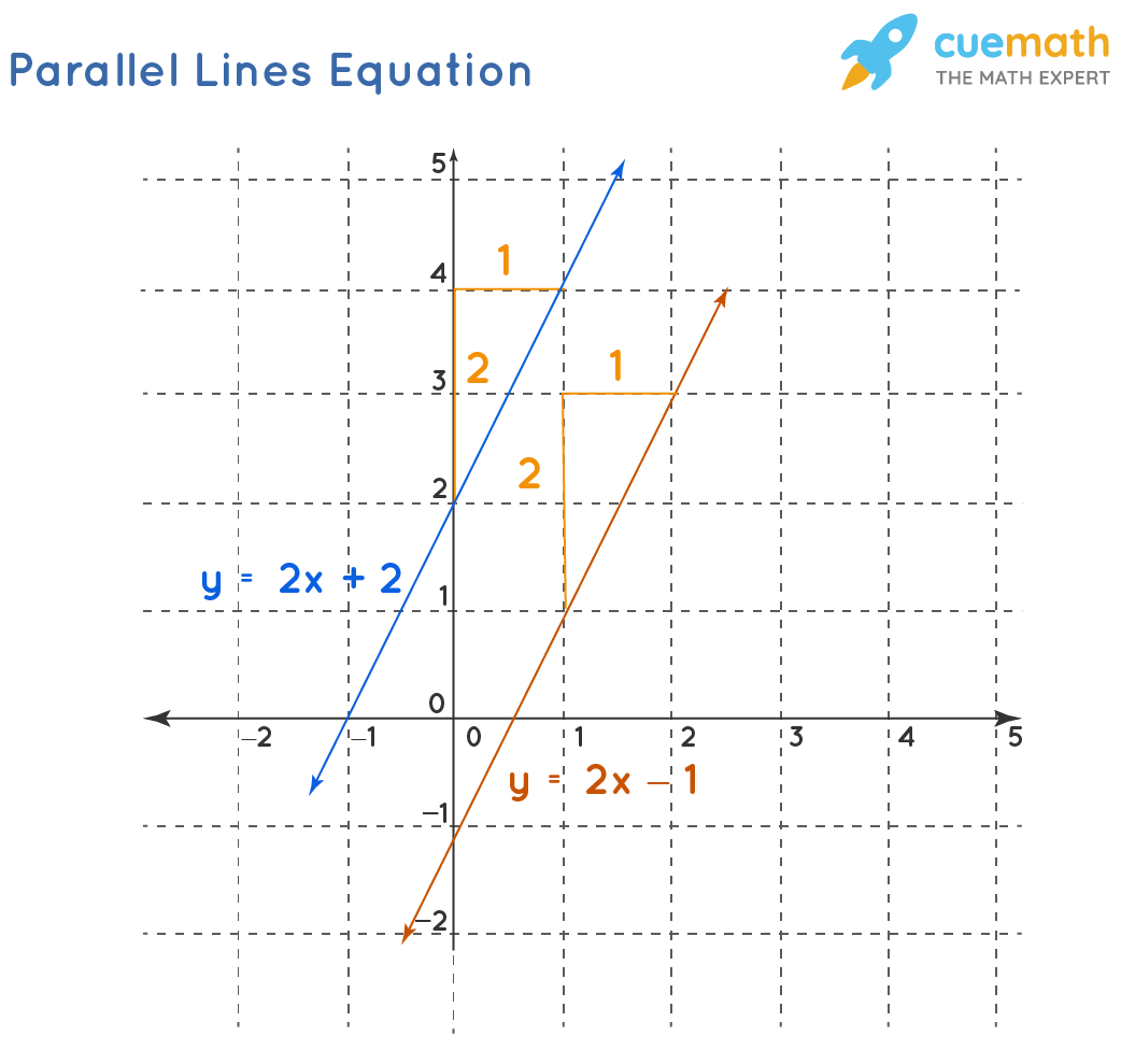 Parallel Lines Equations