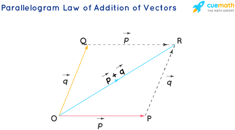 Parallelogram Law of Addition of Vectors
