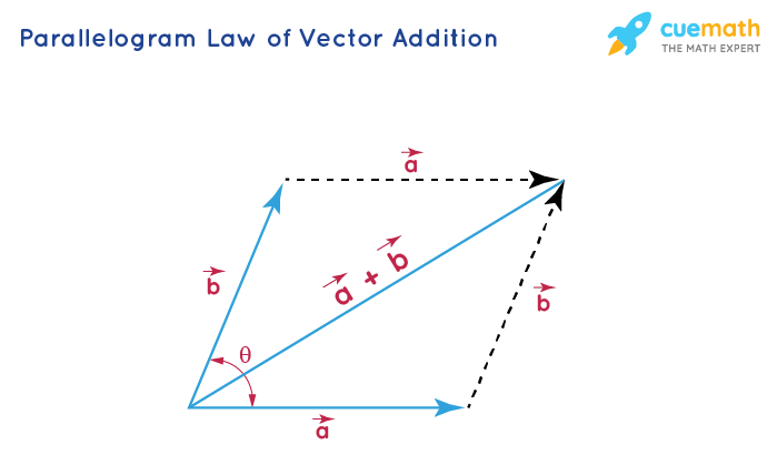 Parallelogram of vector addition