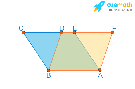 parallelograms on the same base and between same parallel lines