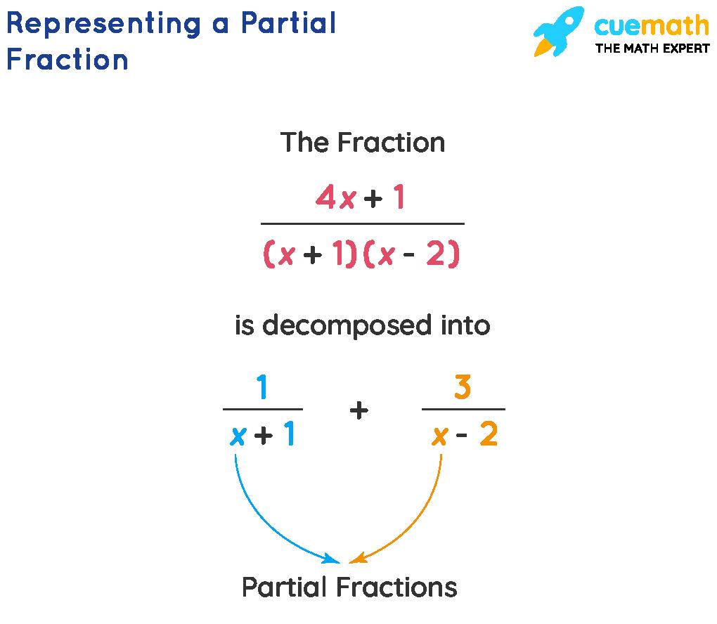 Representation of Partial Fraction