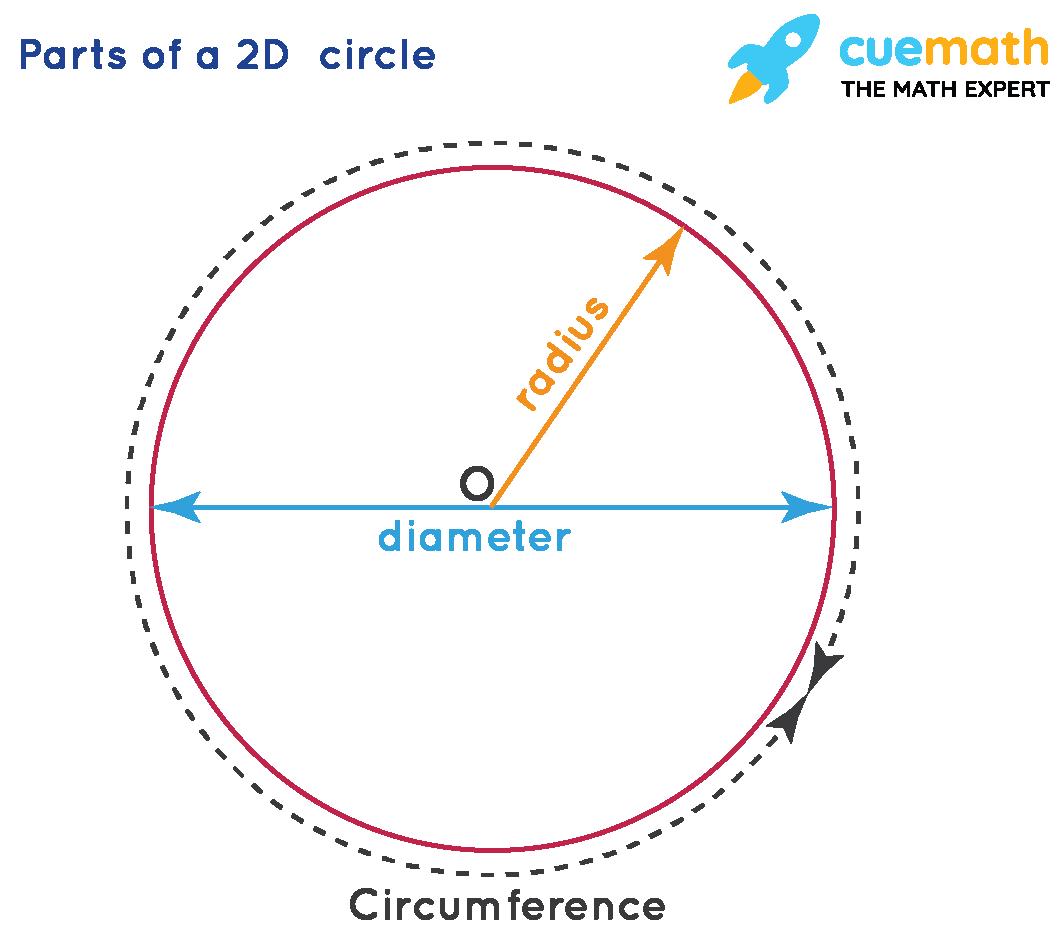 Parts of a 2D circle