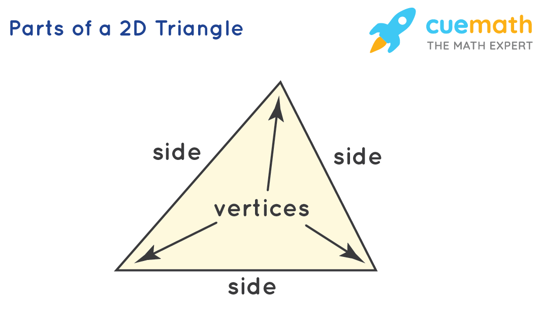 Parts of a 2D Triangle