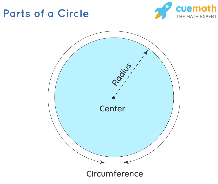 diagramatic representation of a circle - area of circle