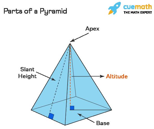 Parts of a Pyramid
