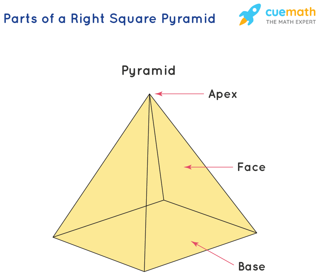 Parts of a right square pyramid