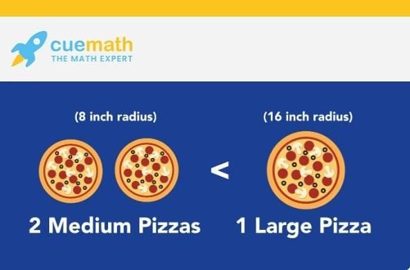 2 Medium pizzas < 1 Large pizza