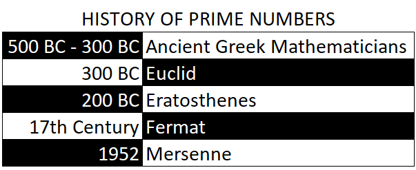 History of prime numbers