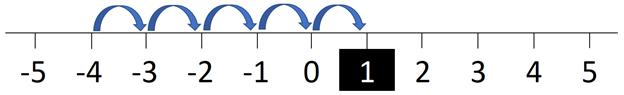 number-line-3