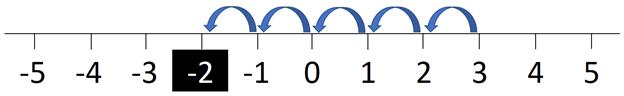 number-line-6