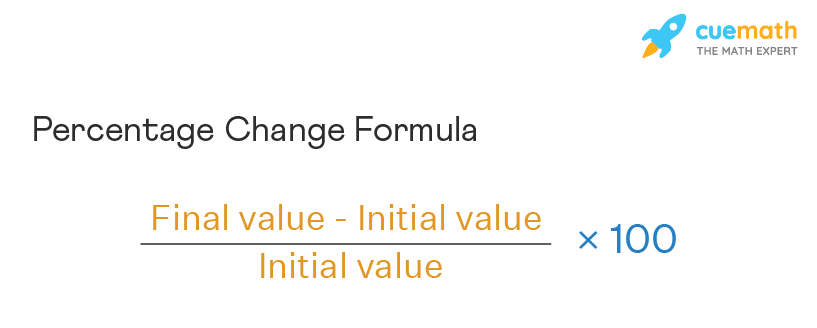 Percent Change Calculator