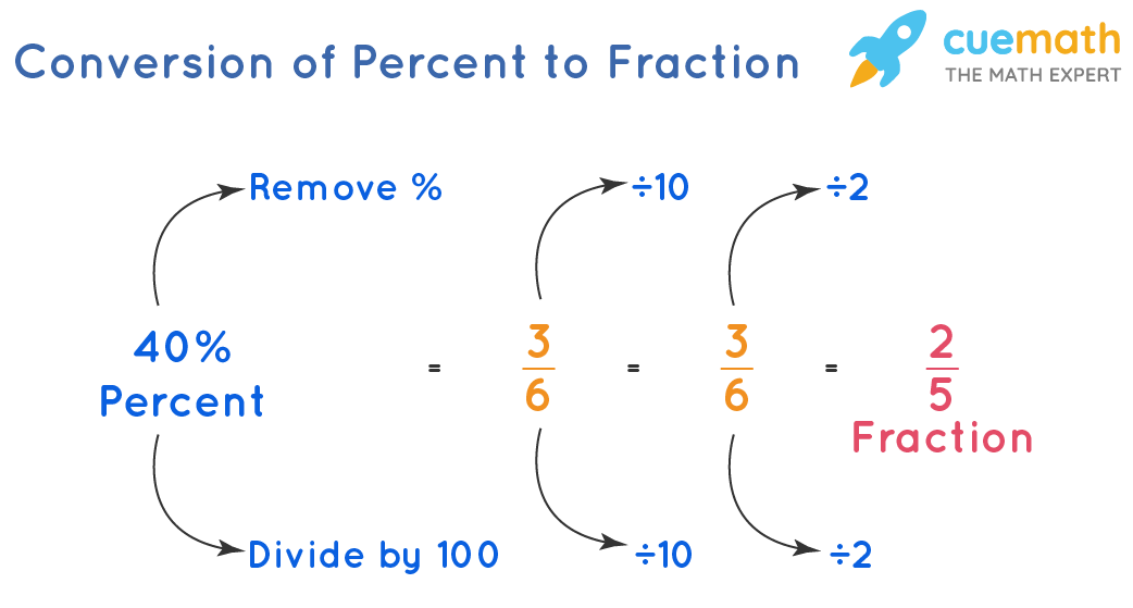 Conversion of Percent to fraction