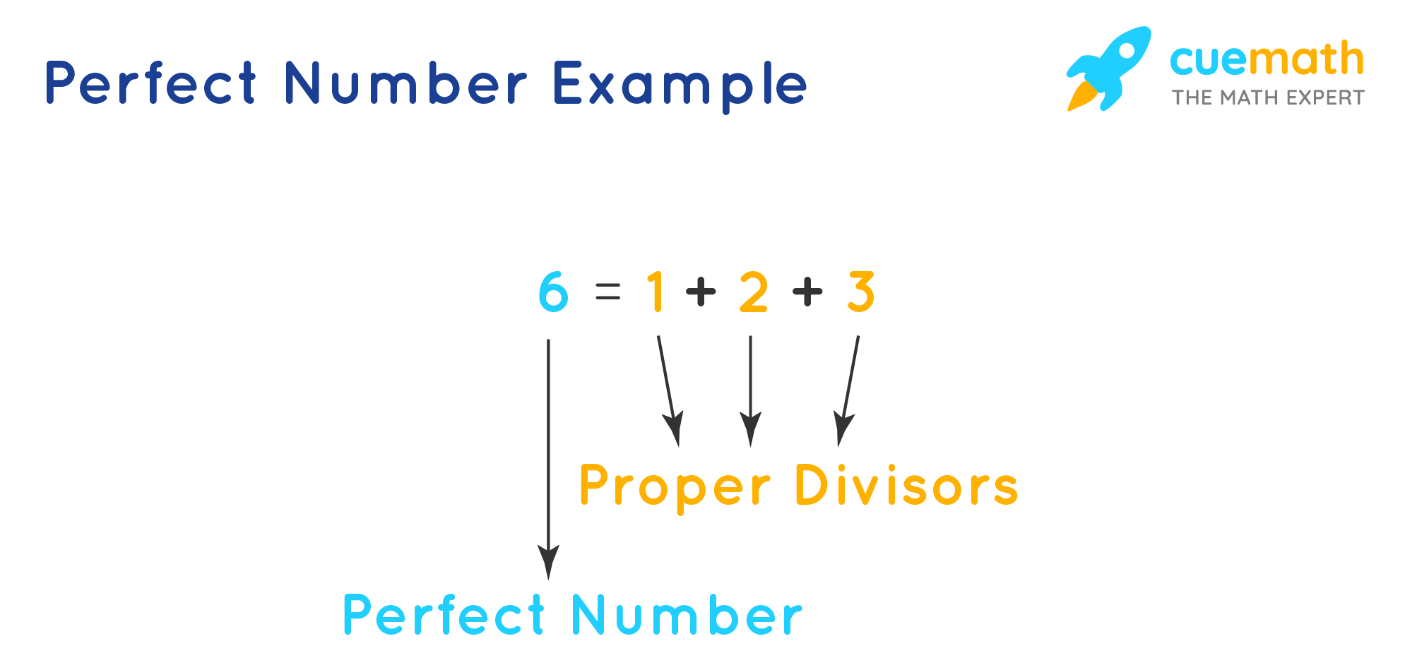 Perfect number example