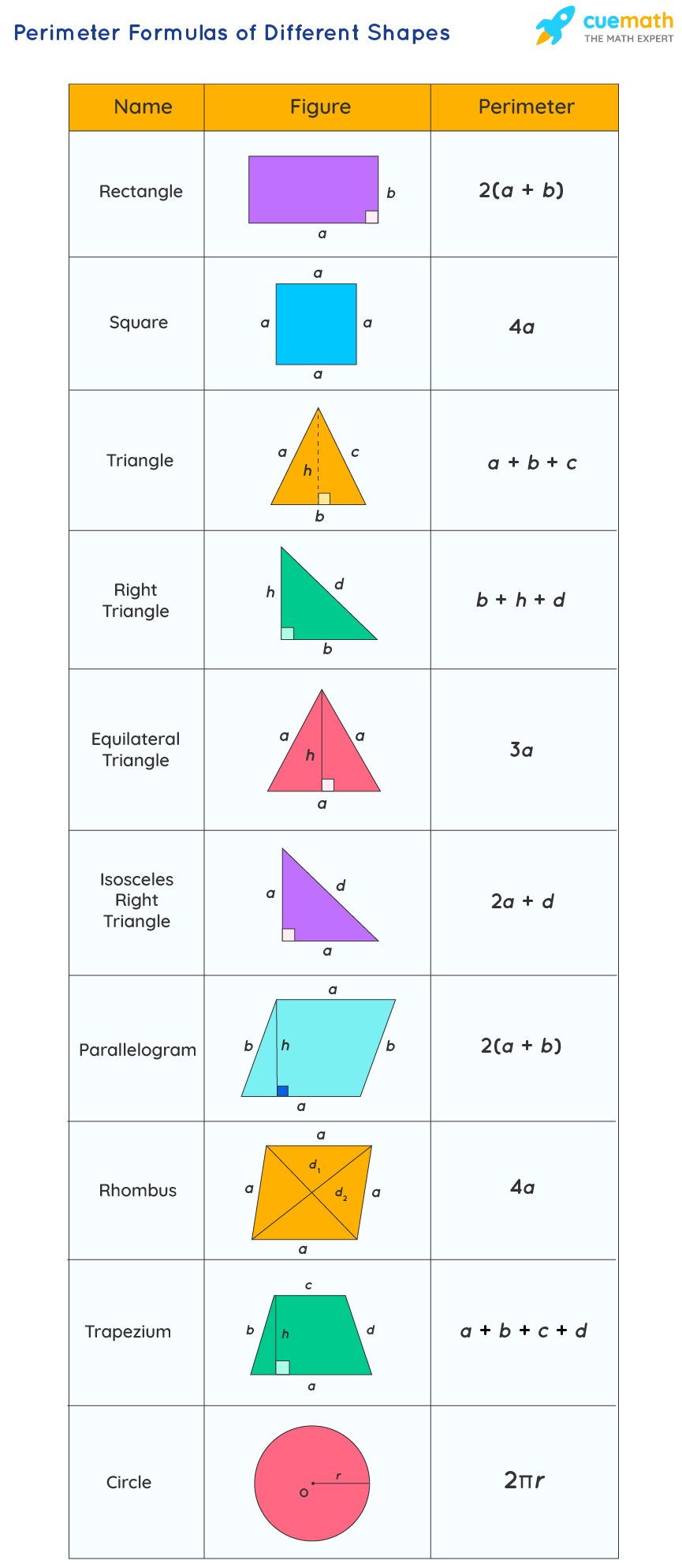 Perimeter Formulas of Different Shapes