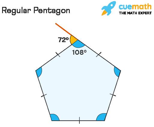 Perimeter of a Pentagon-regular pentagon