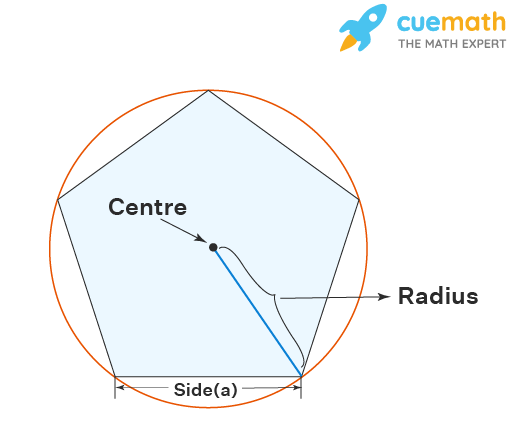 Perimeter of pentagon inscribed in a circle