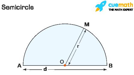 Perimeter of Semicircle