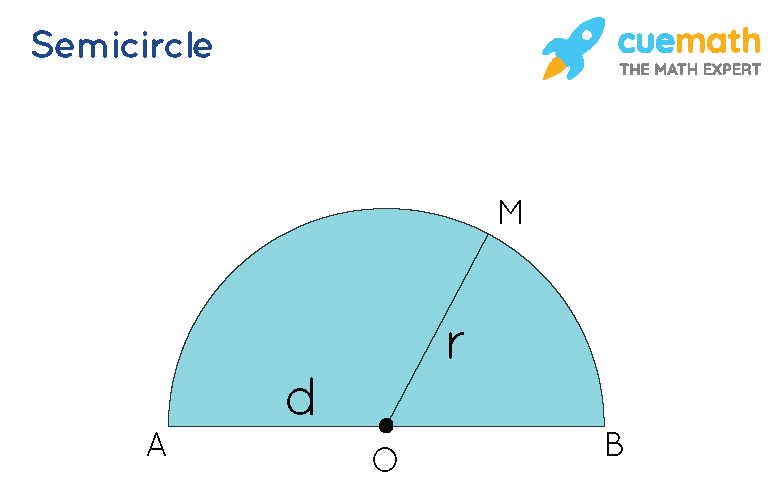Perimeter of Semicircle - Formula