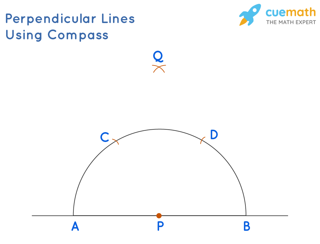 Steps for drawing a perpendicular using a compass: Draw two intersecting arcs from C and D using the compass. Mark this as Q.