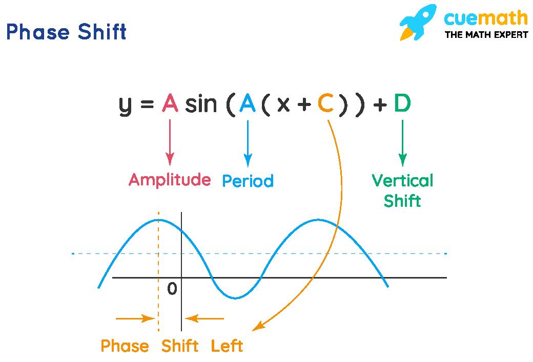 Phase Shift Formula