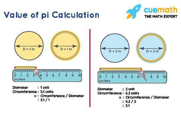 Value of pi Calculation