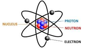 Electrons in the atom move around