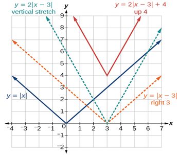 graphing of absolute value equation