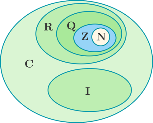 Irrational Numbers are usually represented by R\Q