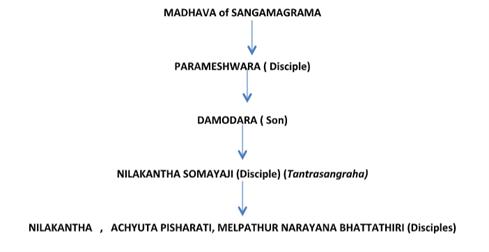 Madhava of Sangamagrama