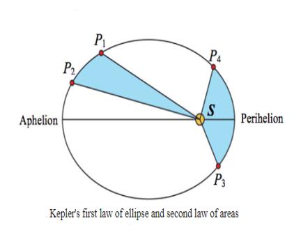Kepler's first law of ellipse