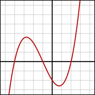 Cubic Polynomial