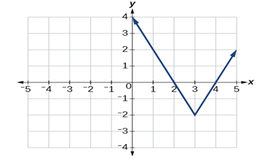 equation for the function graphed