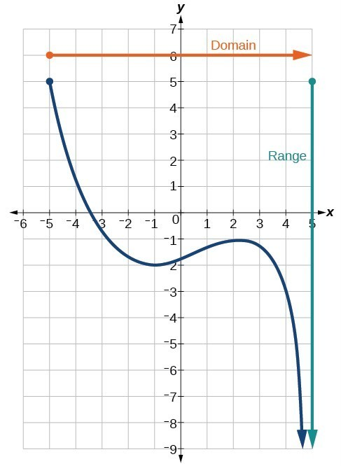 Cubic Function Domain and Range