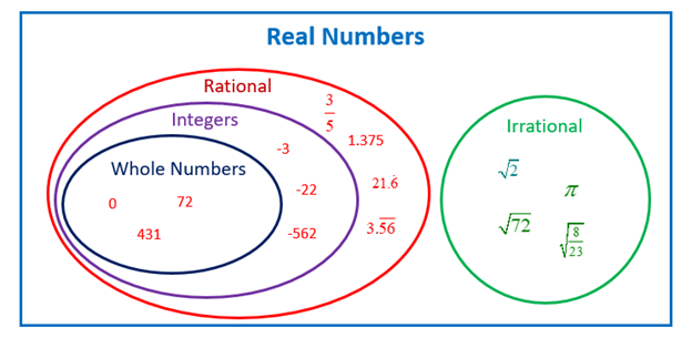 Examples of Irrational Numbers: