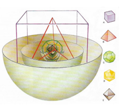Kepler's Theory of 5 regular solids