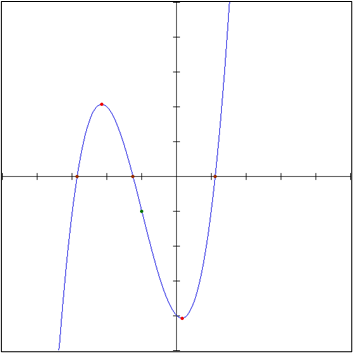 Characteristics of the Cubic polynomial