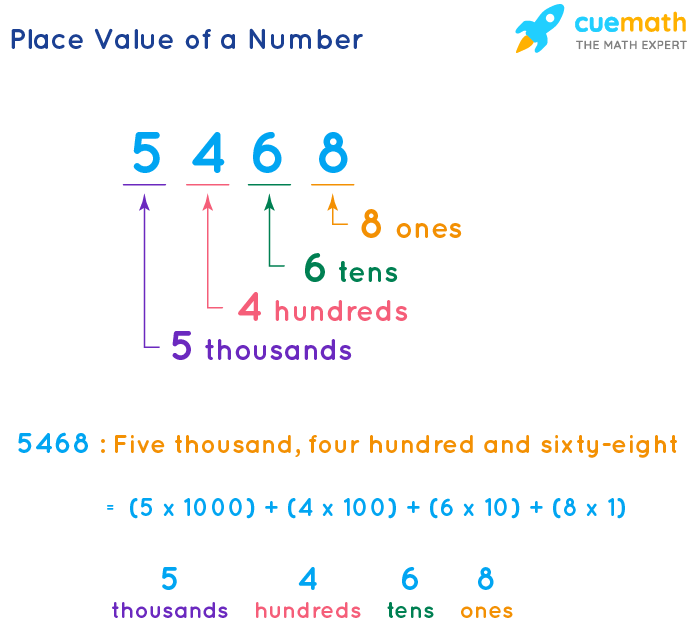 Place Value of a Number