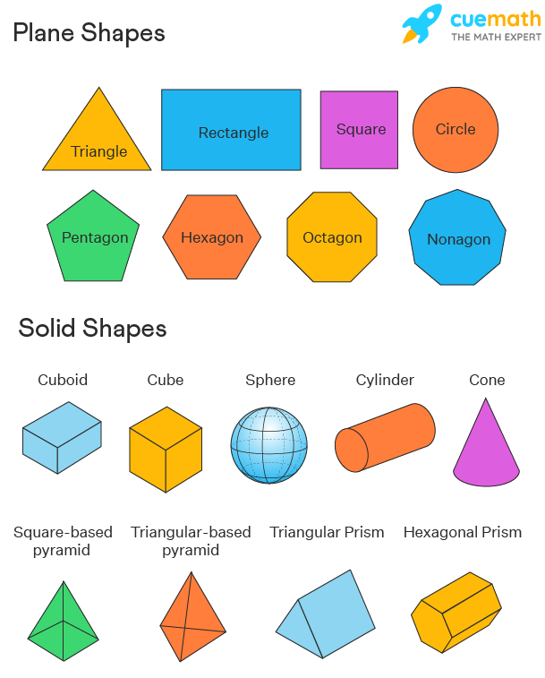 plane shapes and solid shapes in geometry