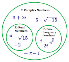 Complex Numbers Definition